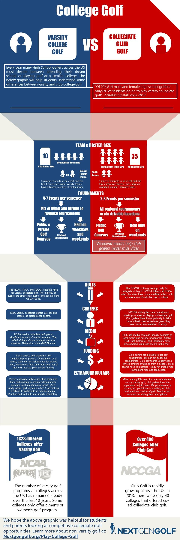 Collegiate Golf Infographic